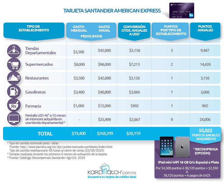 Análisis de Recompensas Tarjeta Santander-American Express