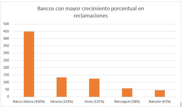 Bancos quejas.png