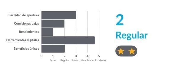 Copia de Ranking--reviews-DEBITO-INVERSION