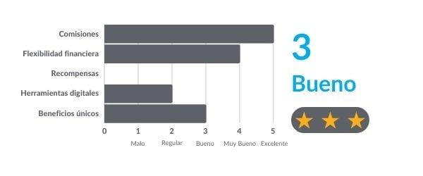 EVE-Ranking-Contenido-review Crédito (1)