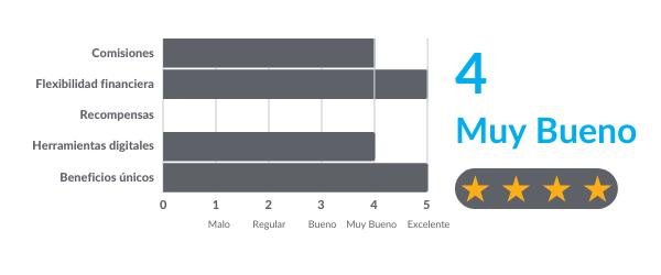 Ranking-Tarjeta-Simplicity-Citibanamex