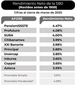 afores-con-mayor-rendimiento-en-2020