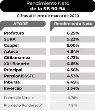 cual-es-la-mejor-afore-mexico-2020