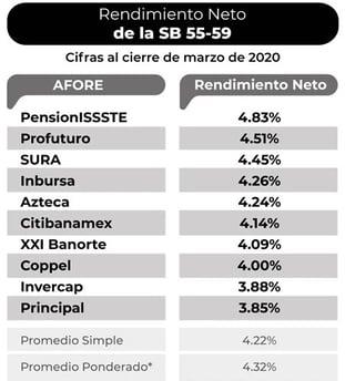 mejor-rendimiento-de-afore-2020-1